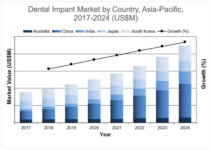 Dental Implants Market Size, Share, Growth. Source: https://idataresearch.com/market-share-of-value-and-discount-implant-solutions-to-increase-in-asia-pacific/